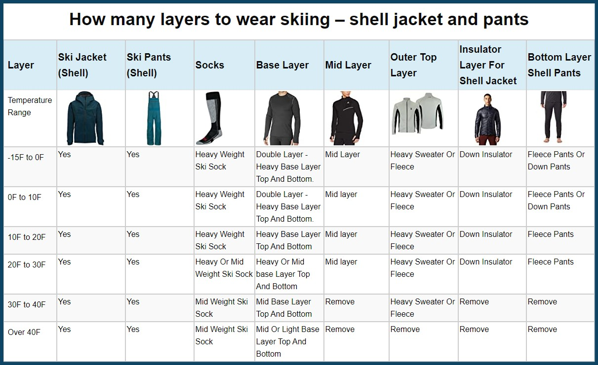how many layers table shell jacket and pants