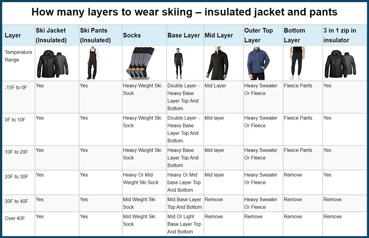 how many layers table insulated