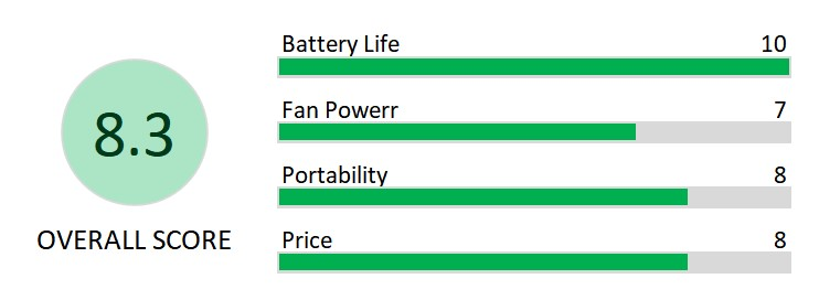 gazeled fan rating