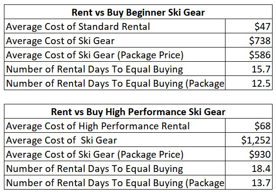 cost comparison renting vs buying